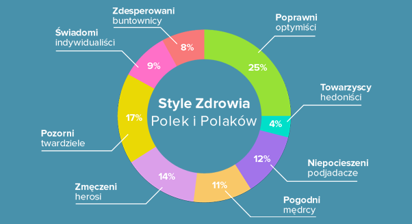 Style zdrowia – jak dbają o siebie Polki i Polacy?