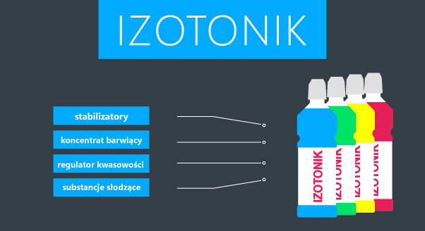 Izotonik – tak, ale naturalny
