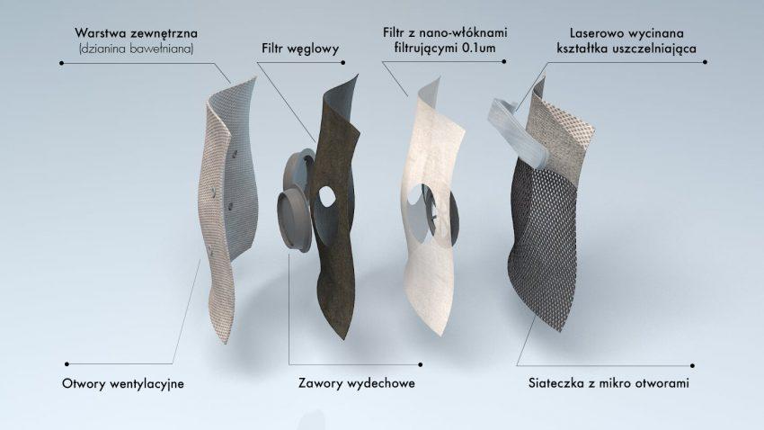 Warstwy chusty antysmogowej Lekko