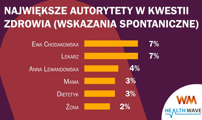 Ewa Chodakowska największym autorytetem Polaków w kwestiach zdrowia